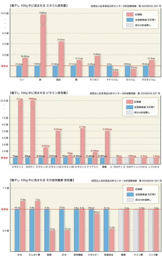 梅干しの成分比較表